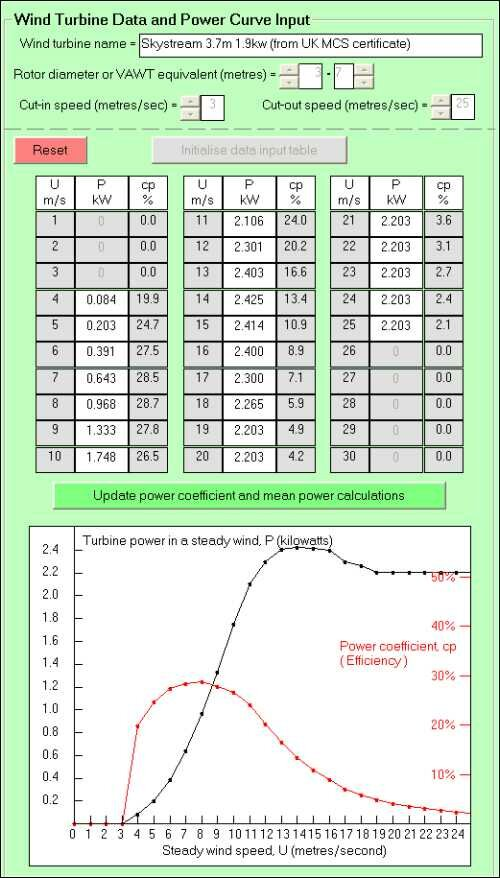 wind turbine power curve table