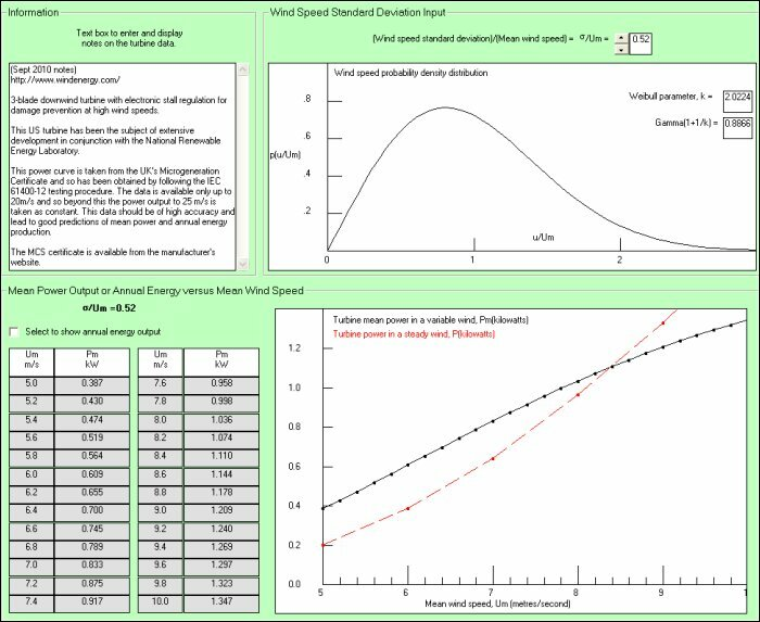 wind turbine mean power curve