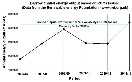 Barrow ROCs data