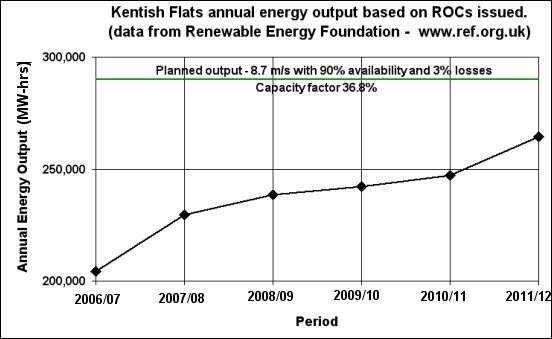 Kentish Flats ROCs data