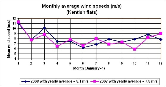 Kentish Flats monthly wind speeds
