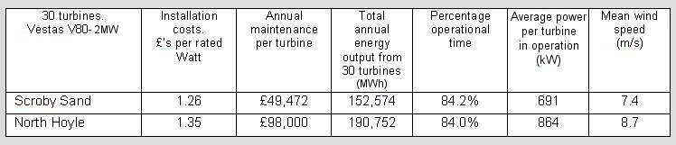 Wind farm data table